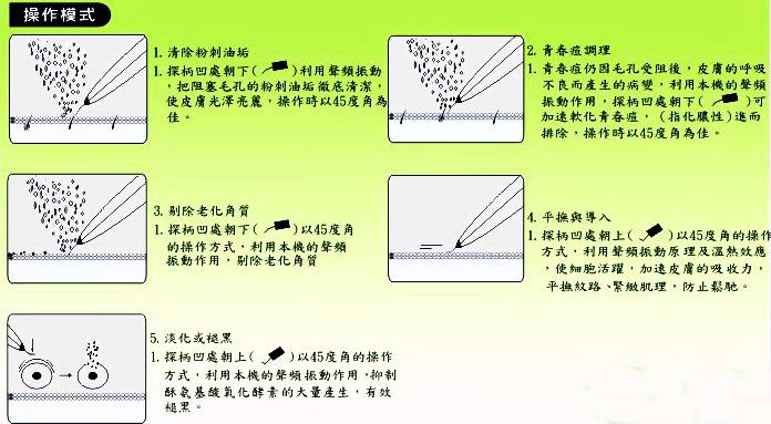 超X波潔膚原理-圖示